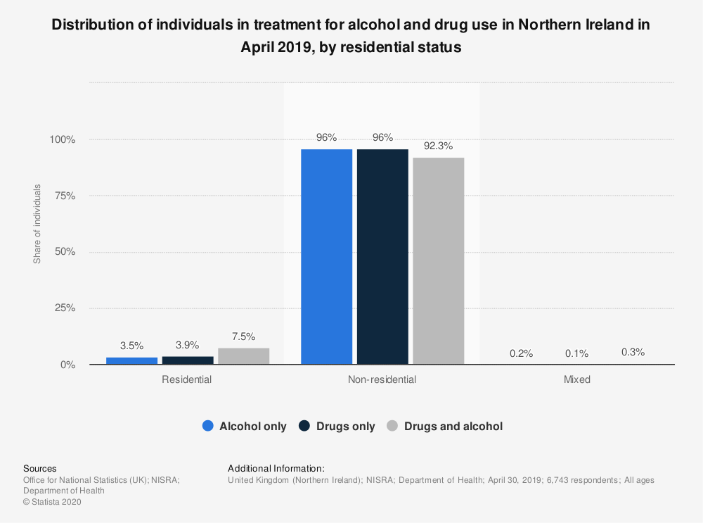 Statistic: Share of individuals in treatment for alcohol and drug use in Northern Ireland in 2016, by gender and residential status | Statista