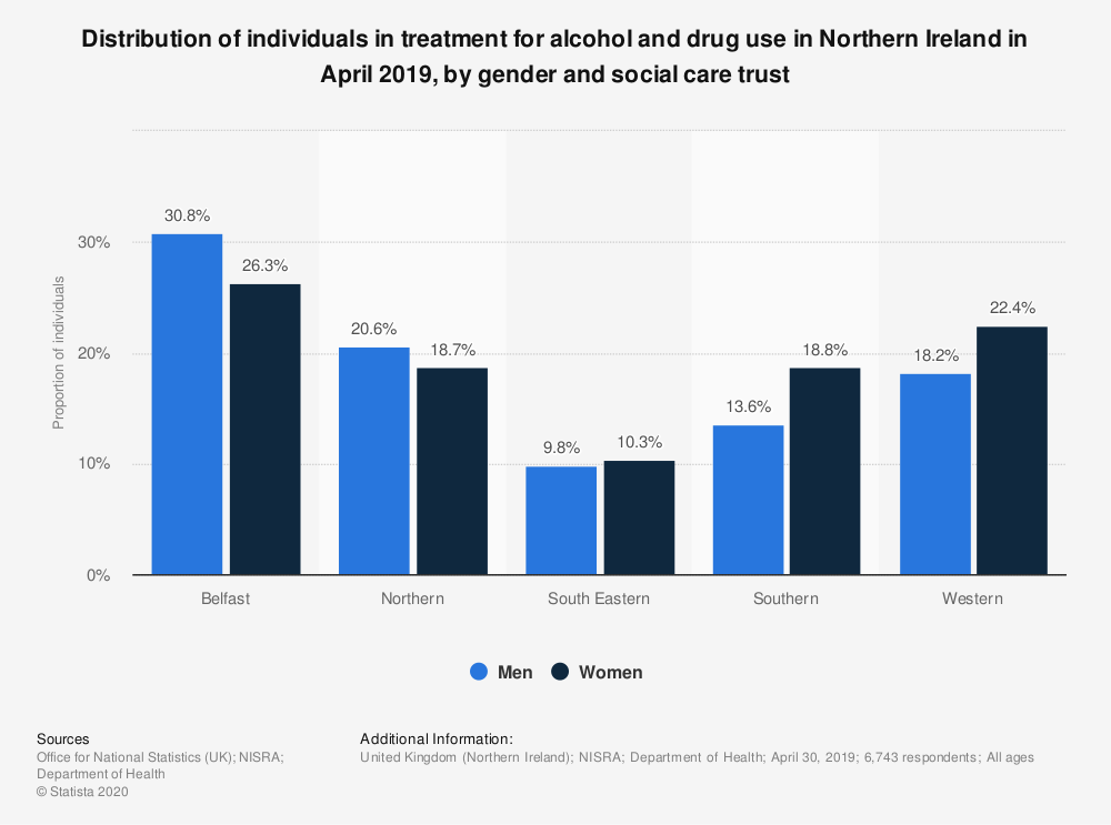 Statistic: Distribution of individuals in treatment for alcohol and drug use in Northern Ireland in April 2019, by gender and social care trust | Statista