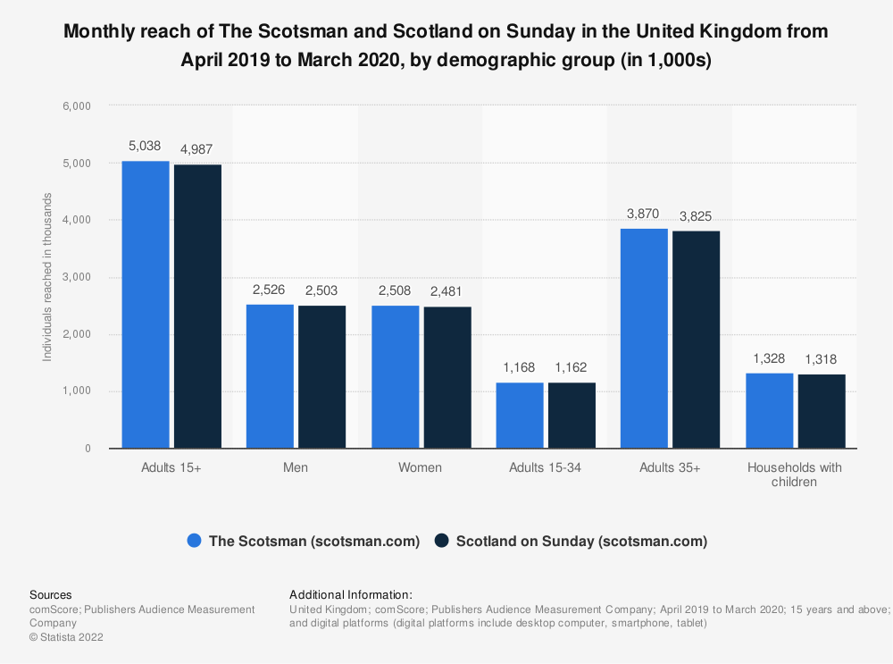 Statistic: Monthly reach of The Scotsman and Scotland on Sunday in Great Britain from January 2018 to December 2018, by demographic group (in 1,000s) | Statista