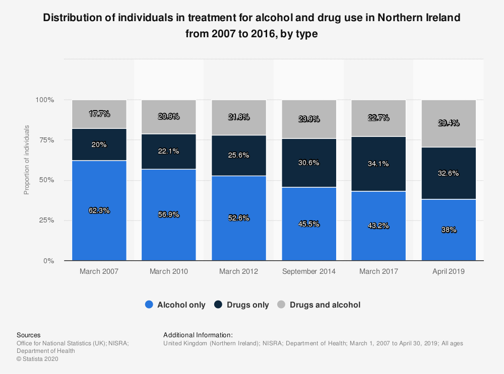 Statistic: Distribution of individuals in treatment for alcohol and drug use in Northern Ireland from 2007 to 2016, by type | Statista