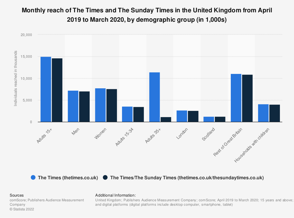 Statistic: Monthly reach of The Times and The Sunday Times in Great Britain from April 2019 to March 2020, by demographic group (in 1,000s)   Statista