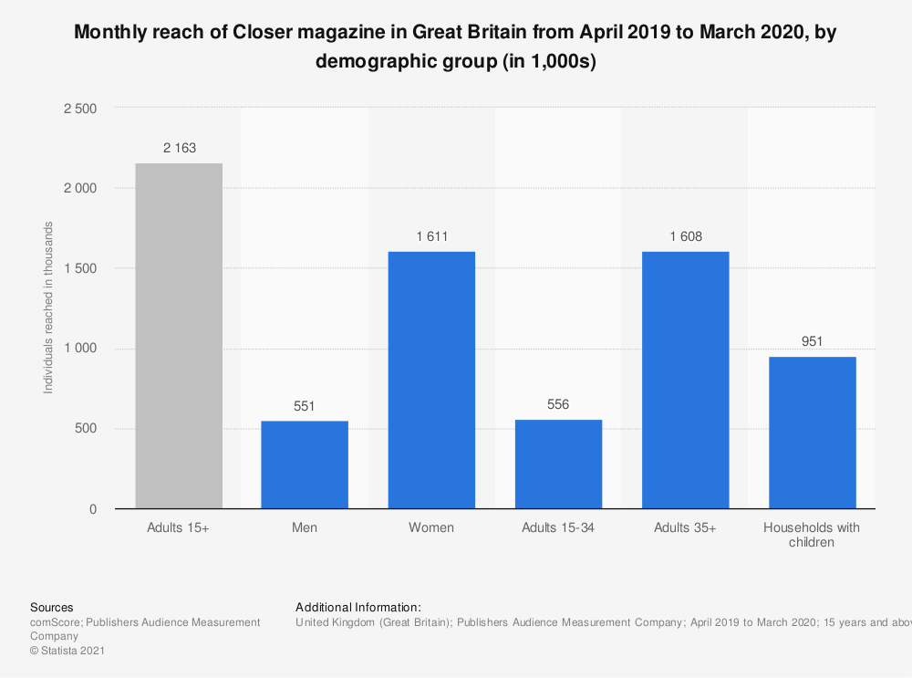 Statistic: Monthly reach of Closer magazine in Great Britain from April 2019 to March 2020, by demographic group (in 1,000s) | Statista