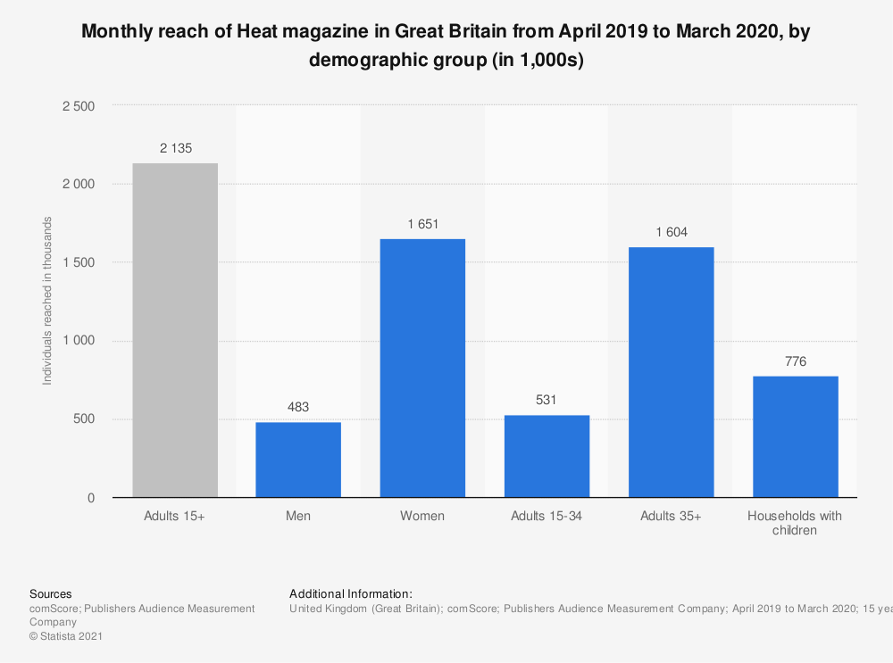 Statistic: Monthly reach of Heat magazine in Great Britain from April 2019 to March 2020, by demographic group (in 1,000s)   Statista