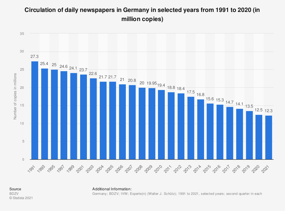 Statistic: Circulation of daily newspapers in Germany in selected years from 1991 to 2019 (in million copies) | Statista