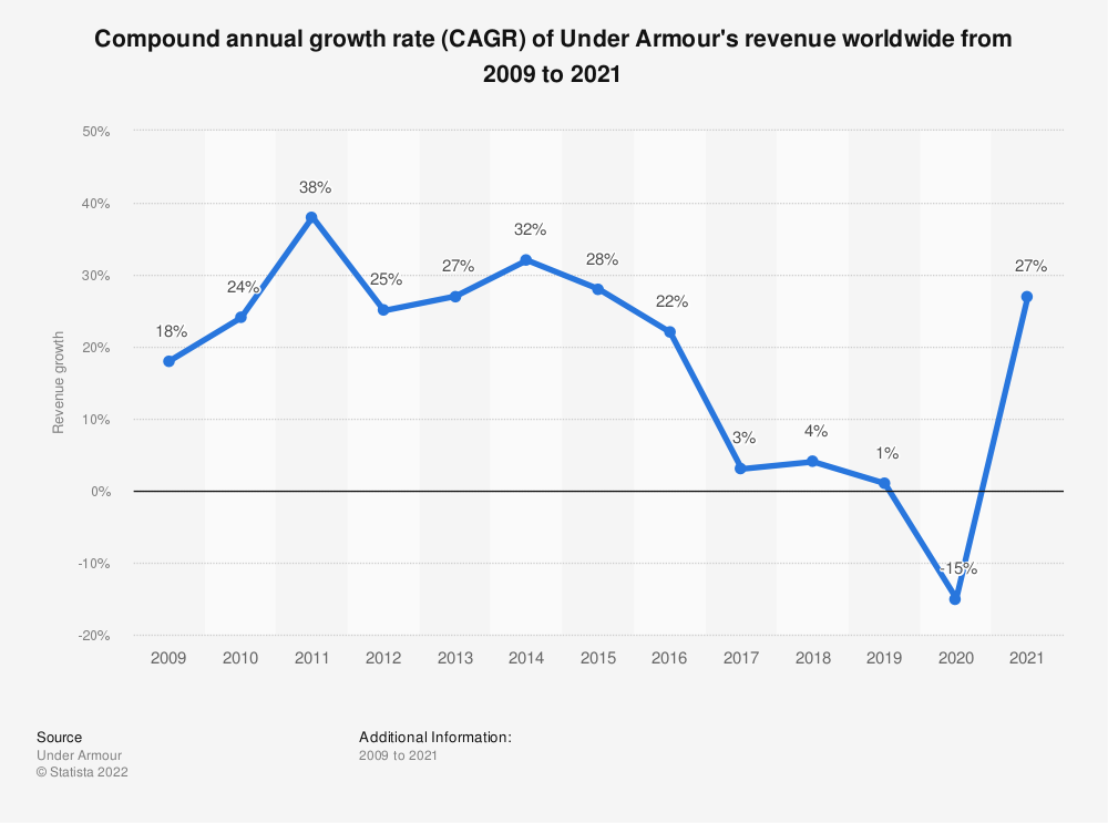 Statistic: Compound annual growth rate (CAGR) of Under Armour's revenue worldwide from 2009 to 2019 | Statista
