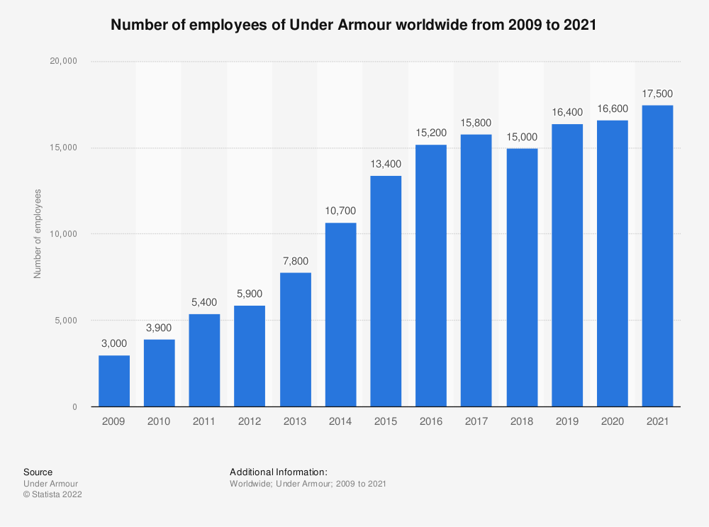 Statistic: Number of employees of Under Armour worldwide from 2009 to 2020 | Statista