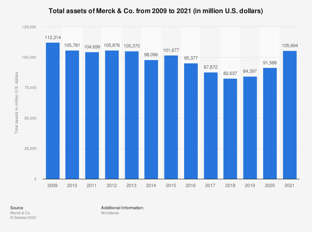 Statistic: Total assets of Merck & Co. from 2009 to 2018 (in million U.S. dollars) | Statista