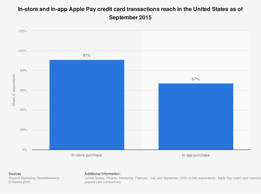 Statistic: In-store and in-app Apple Pay credit card transactions reach in the United States as of September 2015 | Statista
