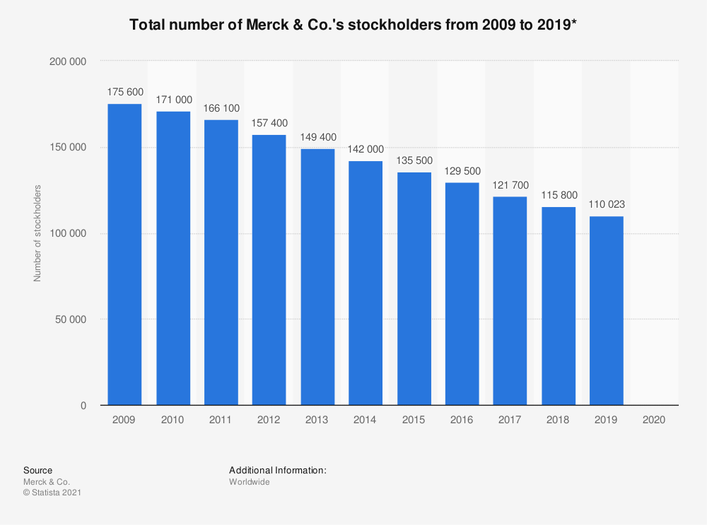 Statistic: Total number of Merck & Co.'s stockholders from 2009 to 2019* | Statista