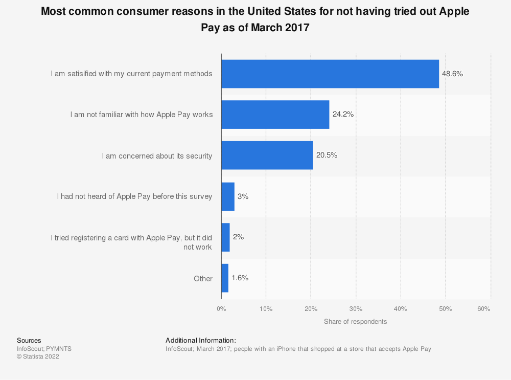 Statistic: Most common consumer reasons in the United States for not having tried out Apple Pay as of March 2017 | Statista