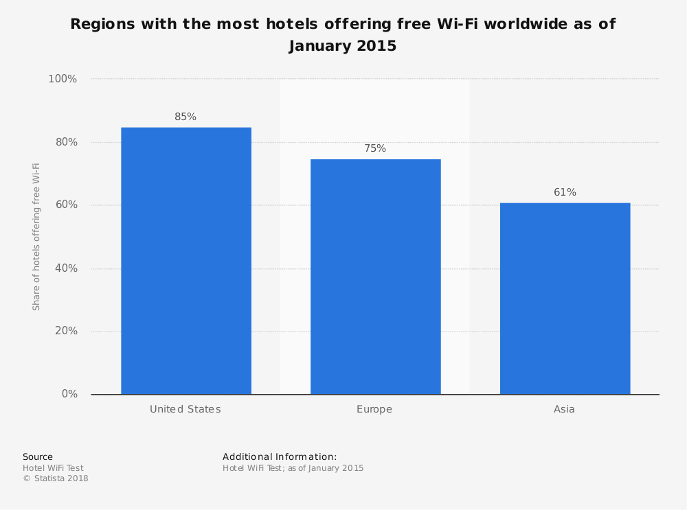 Statistic: Regions with the most hotels offering free Wi-Fi worldwide as of January 2015 | Statista