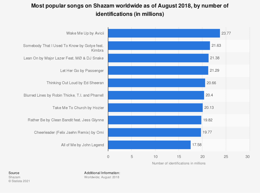 Statistic: Most popular songs on Shazam worldwide as of August 2018, by number of identifications (in millions) | Statista