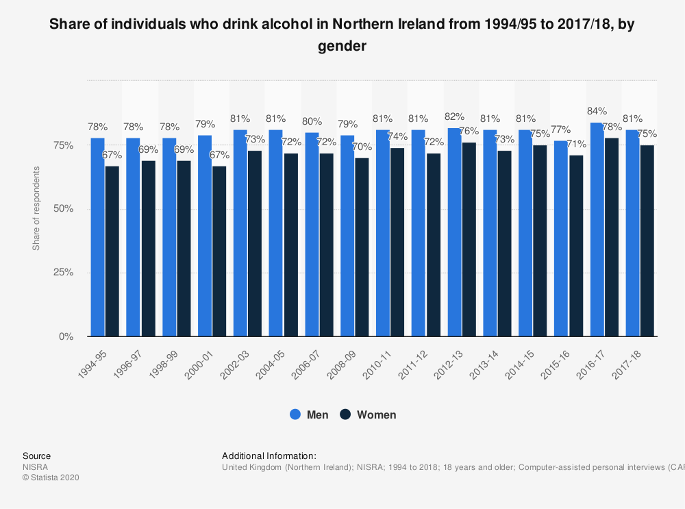 Statistic: Share of individuals who drink alcohol in Northern Ireland from 1994/95 to 2017/18, by gender | Statista