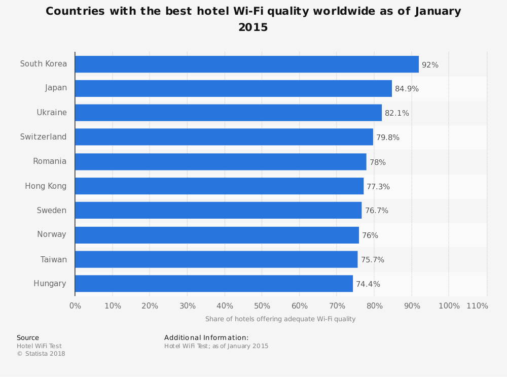 Statistic: Countries with the best hotel Wi-Fi quality worldwide as of January 2015 | Statista
