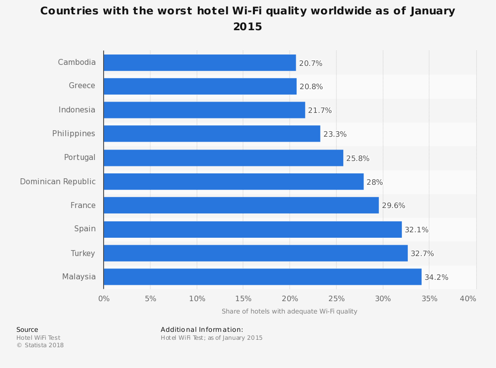 Statistic: Countries with the worst hotel Wi-Fi quality worldwide as of January 2015 | Statista