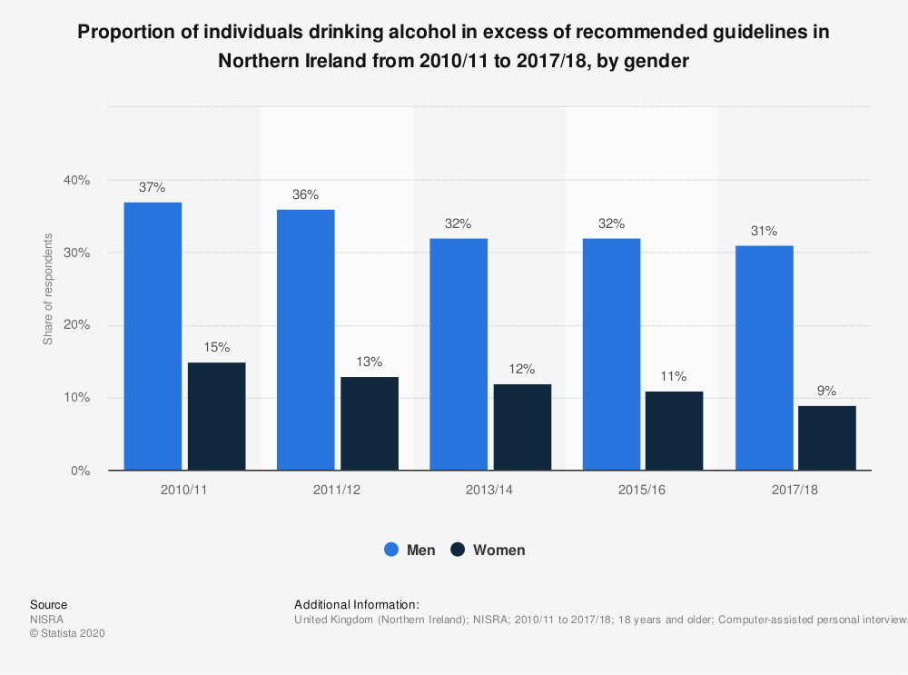 Statistic: Proportion of individuals drinking alcohol in excess of recommended guidelines in Northern Ireland from 2010/11 to 2017/18, by gender | Statista