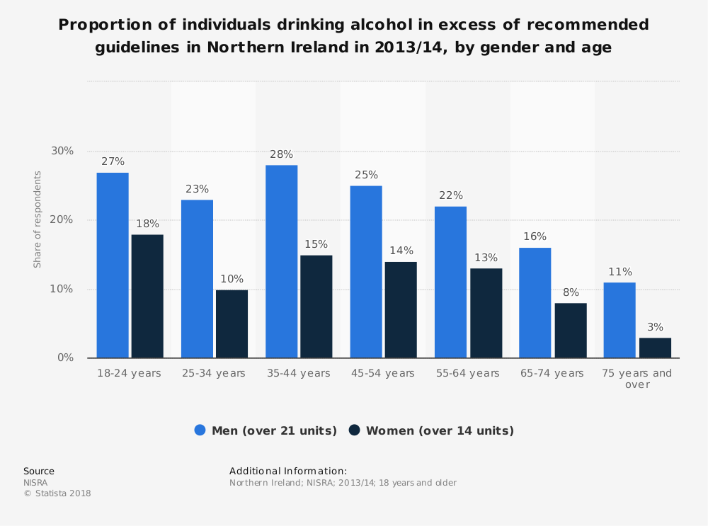 Statistic: Proportion of individuals drinking alcohol in excess of recommended guidelines in Northern Ireland in 2013/14, by gender and age | Statista