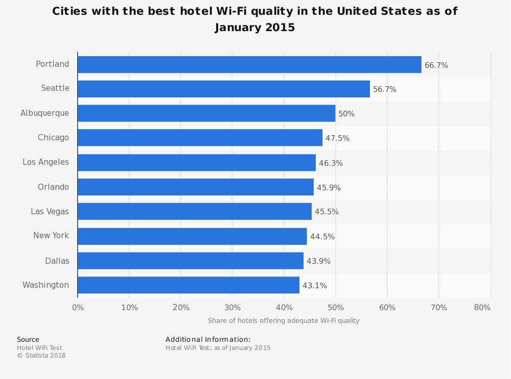 Statistic: Cities with the best hotel Wi-Fi quality in the United States as of January 2015 | Statista