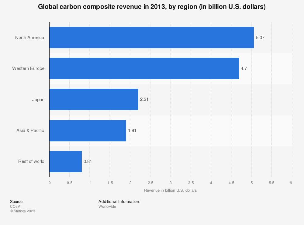 Statistic: Global carbon composite revenue in 2013, by region (in billion U.S. dollars) | Statista