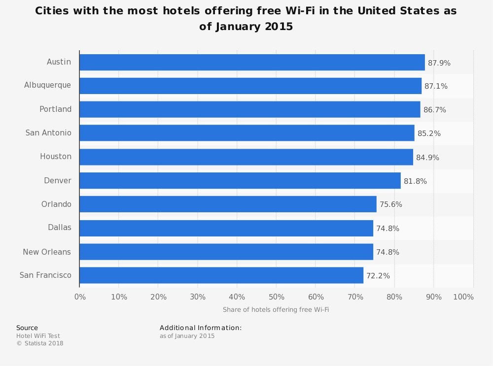 Statistic: Cities with the most hotels offering free Wi-Fi in the United States as of January 2015 | Statista