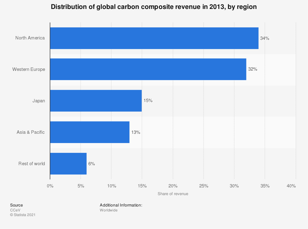 Statistic: Distribution of global carbon composite revenue in 2013, by region | Statista