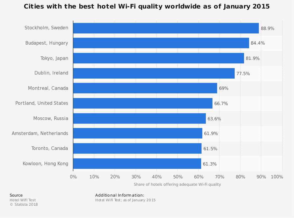 Statistic: Cities with the best hotel Wi-Fi quality worldwide as of January 2015 | Statista