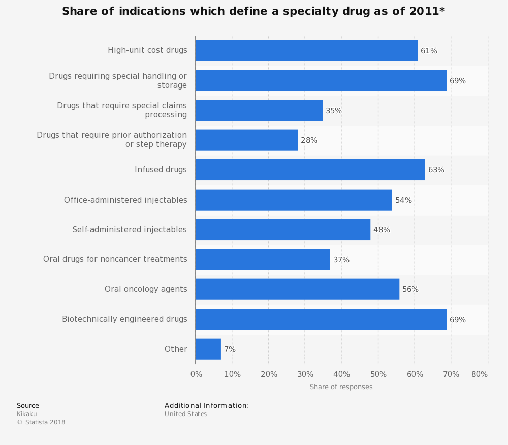 Statistic: Share of indications which define a specialty drug as of 2011* | Statista