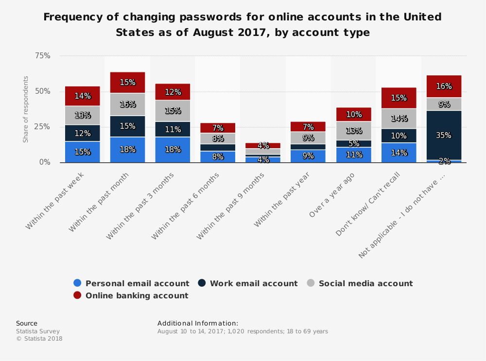 Statistic: Frequency of changing passwords for online accounts in the United States as of August 2017, by account type | Statista