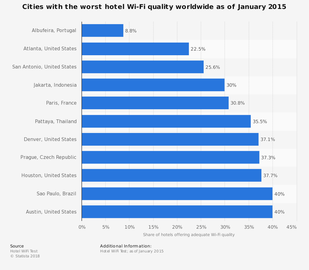 Statistic: Cities with the worst hotel Wi-Fi quality worldwide as of January 2015   Statista