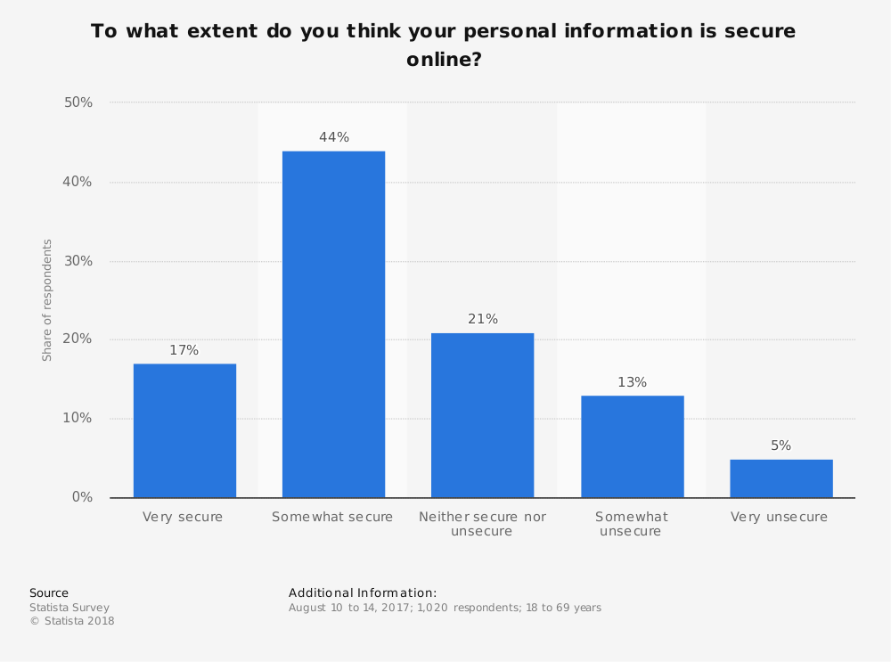 Statistic: To what extent do you think your personal information is secure online? | Statista