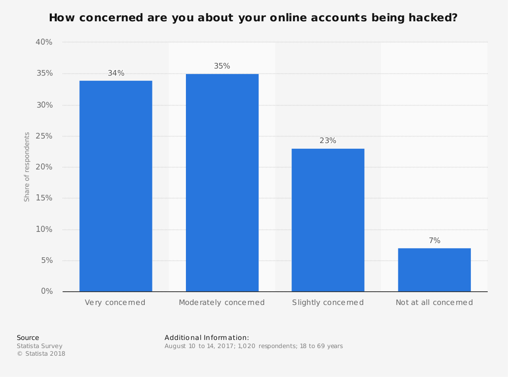 Statistic: How concerned are you about your online accounts being hacked? | Statista