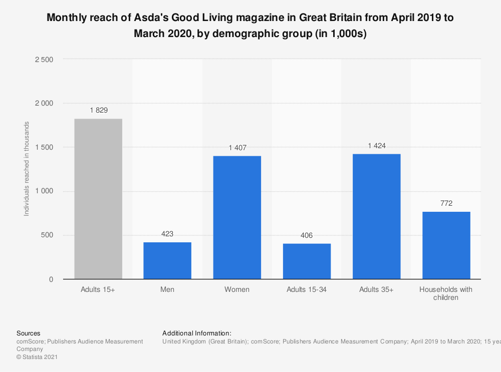 Statistic: Monthly reach of Asda's Good Living magazine in Great Britain from April 2019 to March 2020, by demographic group (in 1,000s) | Statista