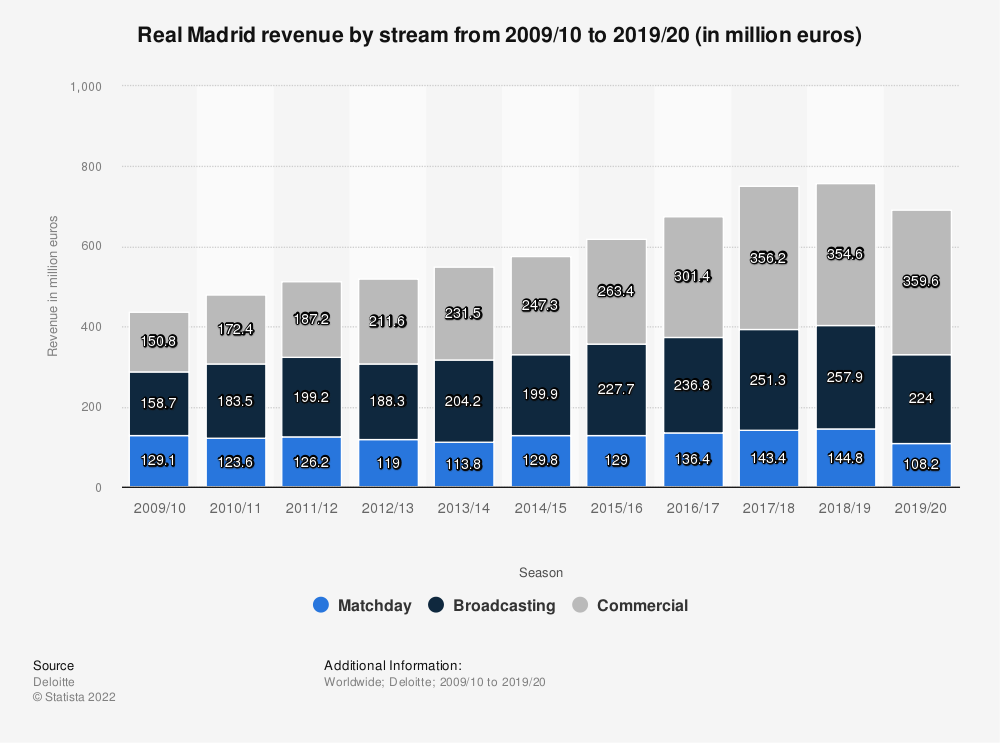 Statistic: Real Madrid revenue by stream from 2009/10 to 2017/18 (in million euros) | Statista