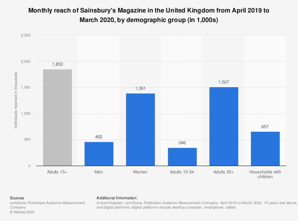 Statistic: Monthly reach of Sainsbury's Magazine in Great Britain from April 2019 to March 2020, by demographic group (in 1,000s) | Statista