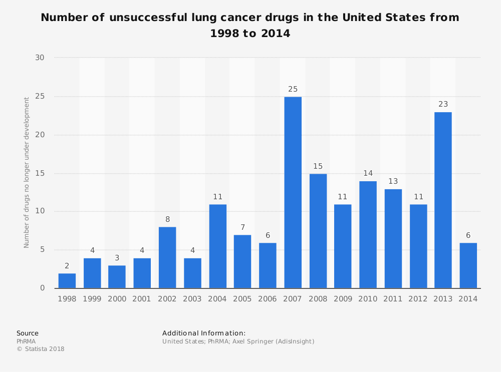 Statistic: Number of unsuccessful lung cancer drugs in the United States from 1998 to 2014 | Statista
