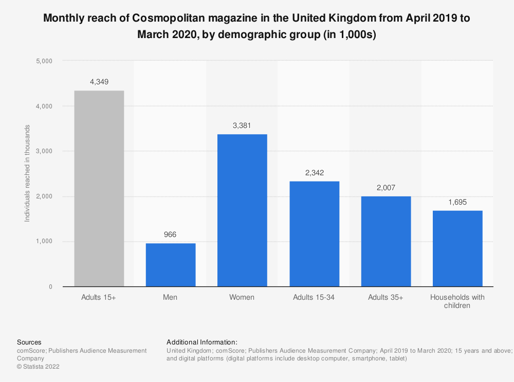 Statistic: Monthly reach of Cosmopolitan magazine in the United Kingdom from April 2019 to March 2020, by demographic group (in 1,000s)   Statista