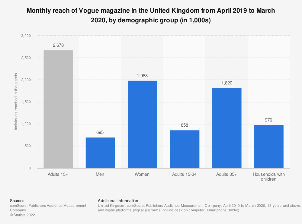 Statistic: Monthly reach of Vogue magazine in the United Kingdom from April 2019 to March 2020, by demographic group (in 1,000s)   Statista