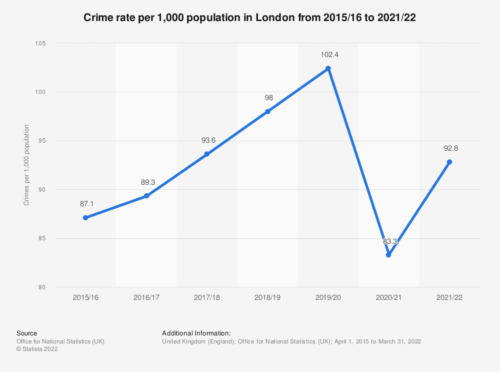 Statistic: Crime rate per 1,000 population in London from 2010/11 to 2019/20 | Statista