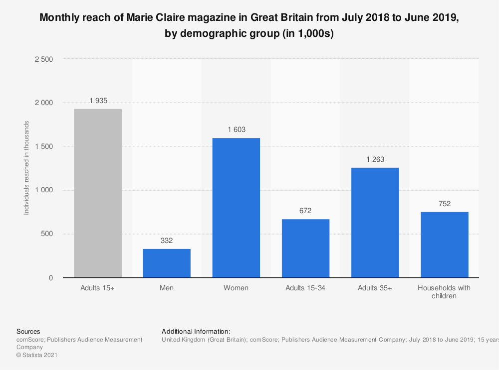 Statistic: Monthly reach of Marie Claire magazine in Great Britain from July 2018 to June 2019, by demographic group (in 1,000s)   Statista