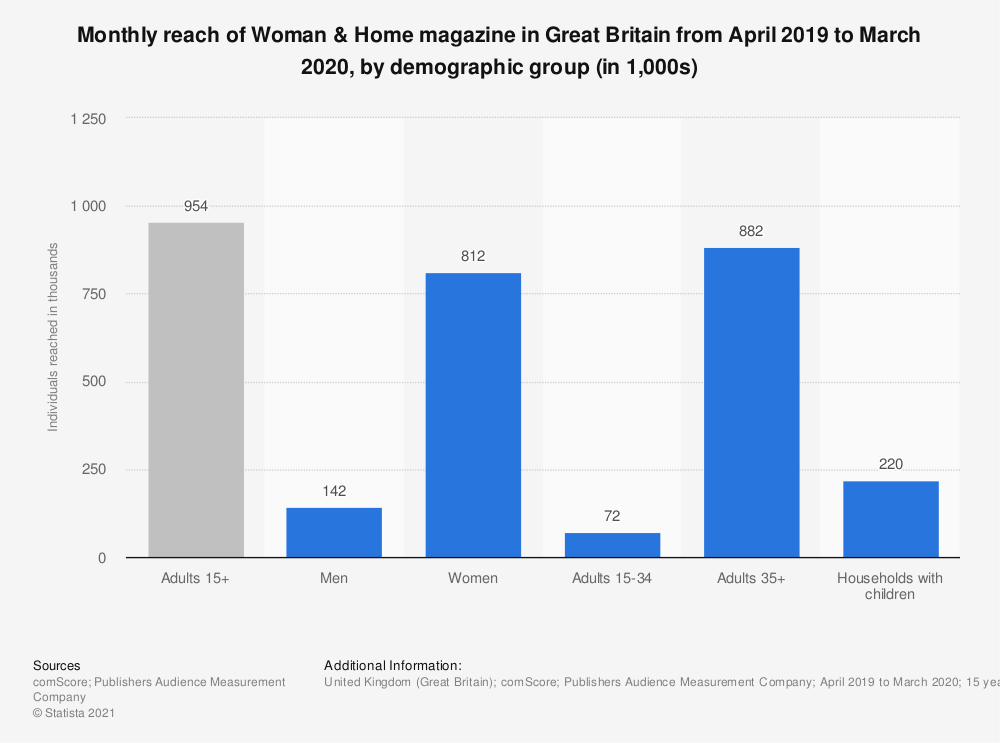 Statistic: Monthly reach of Woman & Home magazine in Great Britain from January 2018 to December 2018, by demographic group (in 1,000s) | Statista
