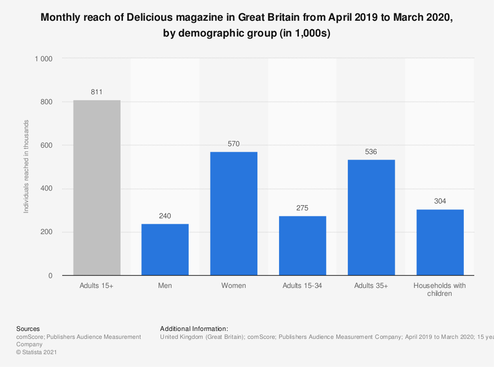 Statistic: Monthly reach of Delicious magazine in Great Britain from January 2018 to December 2018, by demographic group (in 1,000s) | Statista