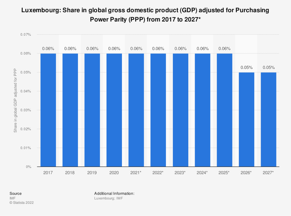 Statistic: Luxembourg: Share in global gross domestic product (GDP) adjusted for Purchasing Power Parity (PPP) from 2014 to 2024* | Statista