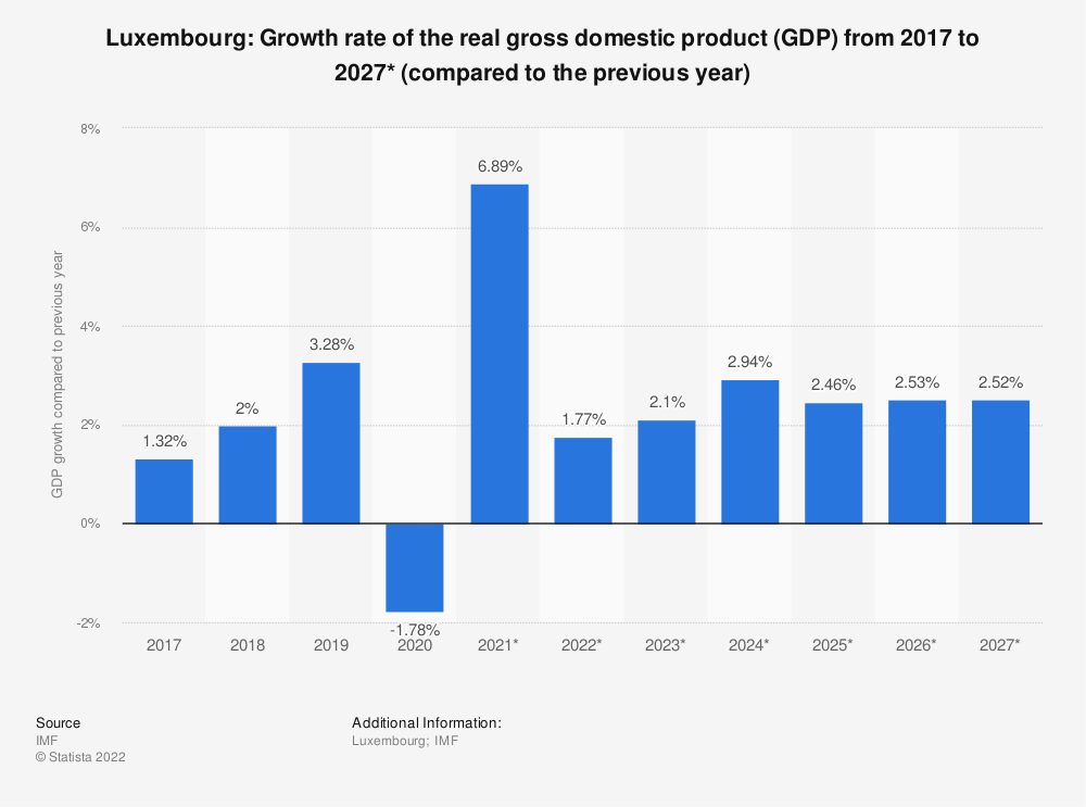 Statistic: Luxembourg: Growth rate of the real gross domestic product (GDP) from 2014 to 2024* (compared to the previous year) | Statista