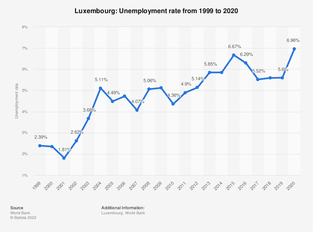 Statistic: Luxembourg: Unemployment rate from 1999 to 2020 | Statista