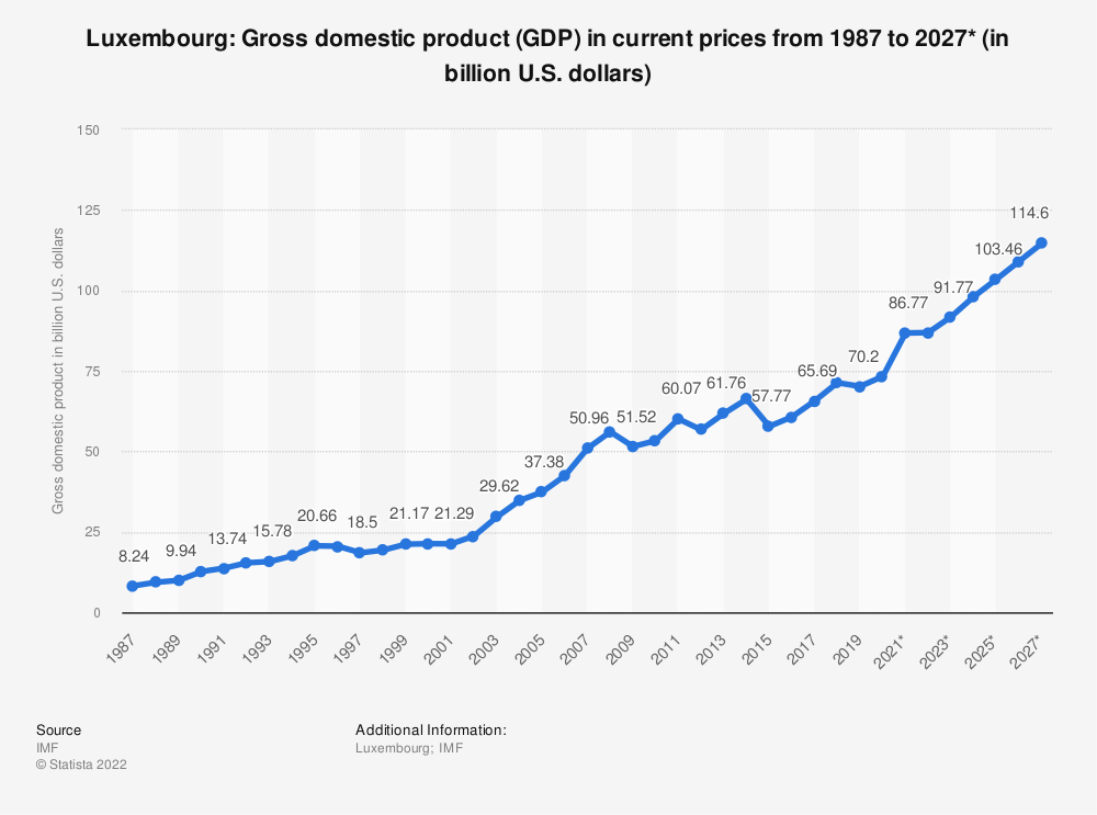 Statistic: Luxembourg: Gross domestic product (GDP) in current prices from 2012 to 2022* (in billion U.S. dollars) | Statista
