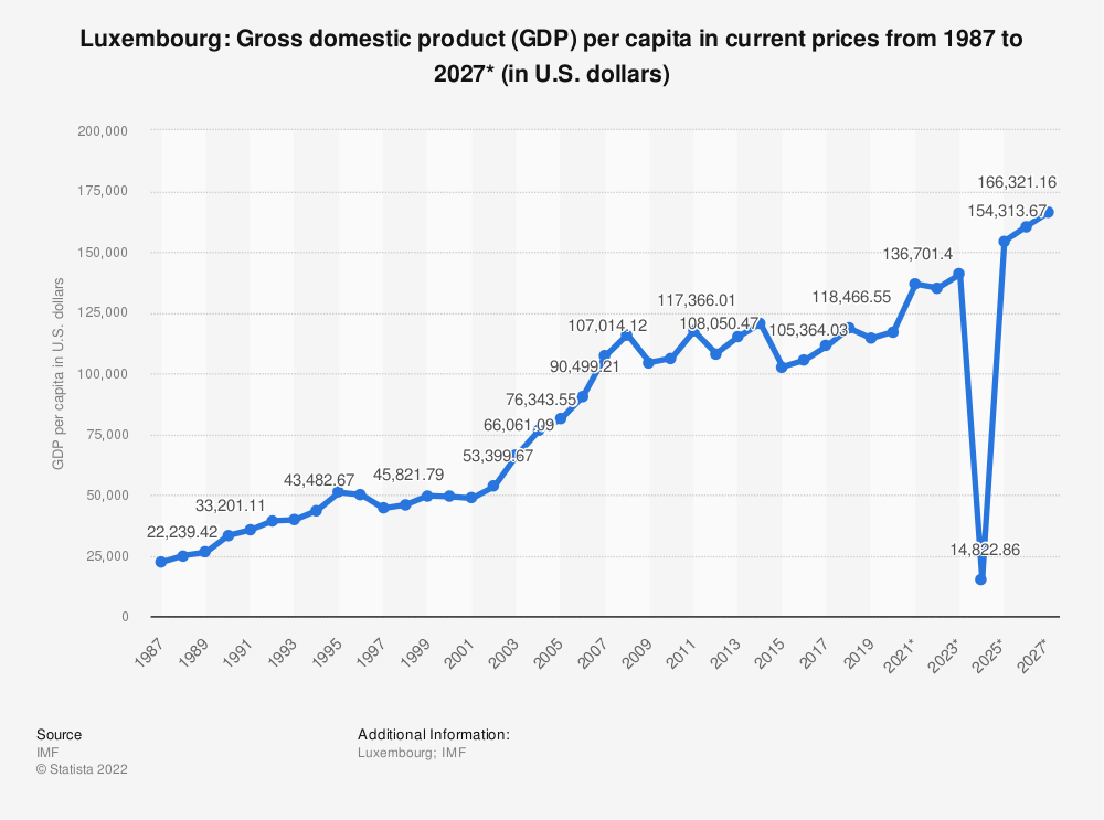 Statistic: Luxembourg: Gross domestic product (GDP) per capita in current prices from 1984 to 2024* (in U.S. dollars) | Statista