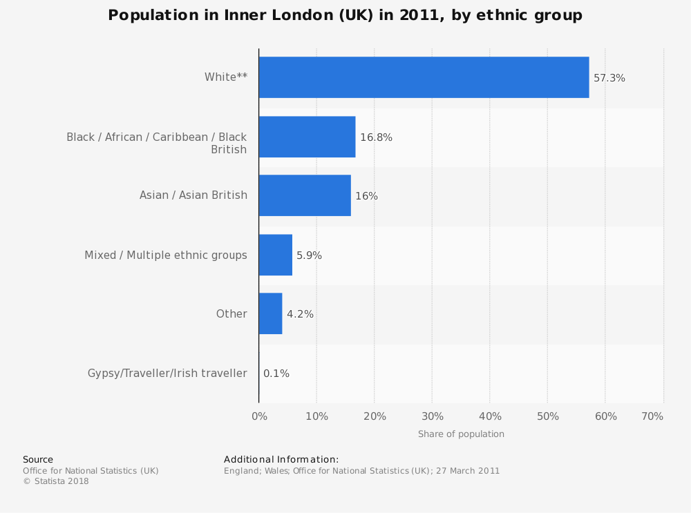Statistic: Population in Inner London (UK) in 2011, by ethnic group | Statista