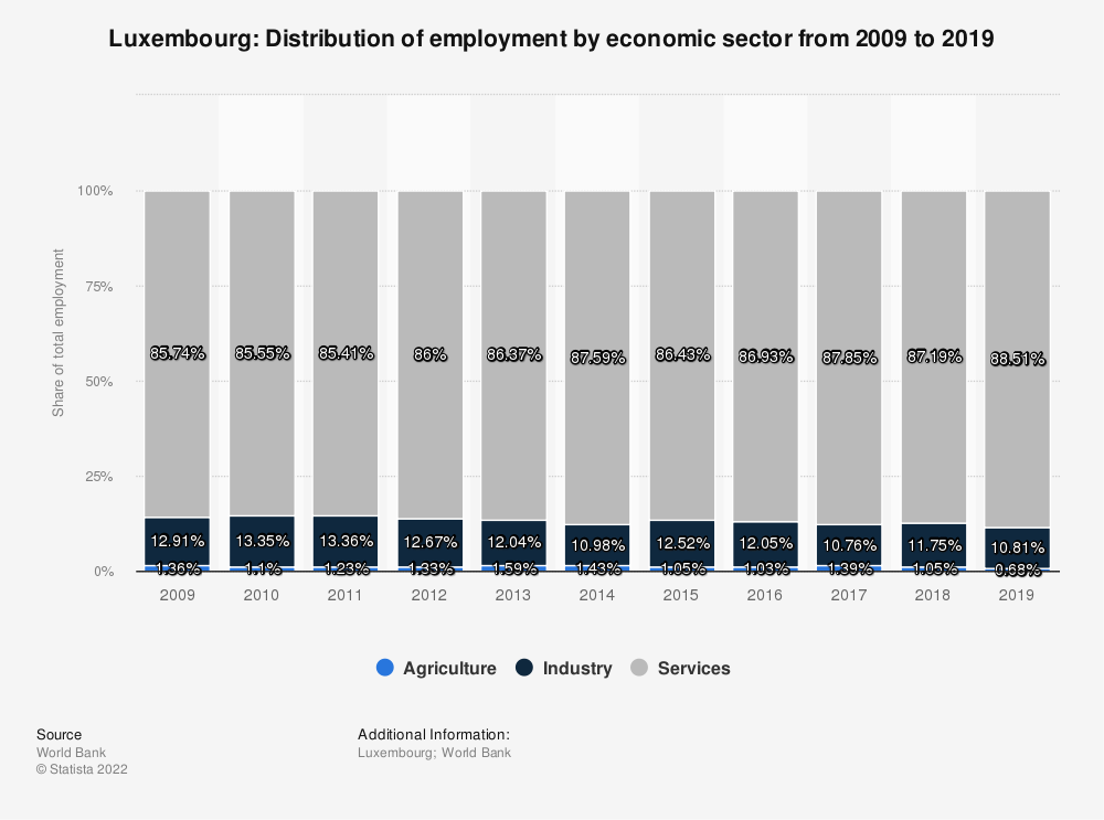 Statistic: Luxembourg: Distribution of employment by economic sector from 2010 to 2020 | Statista