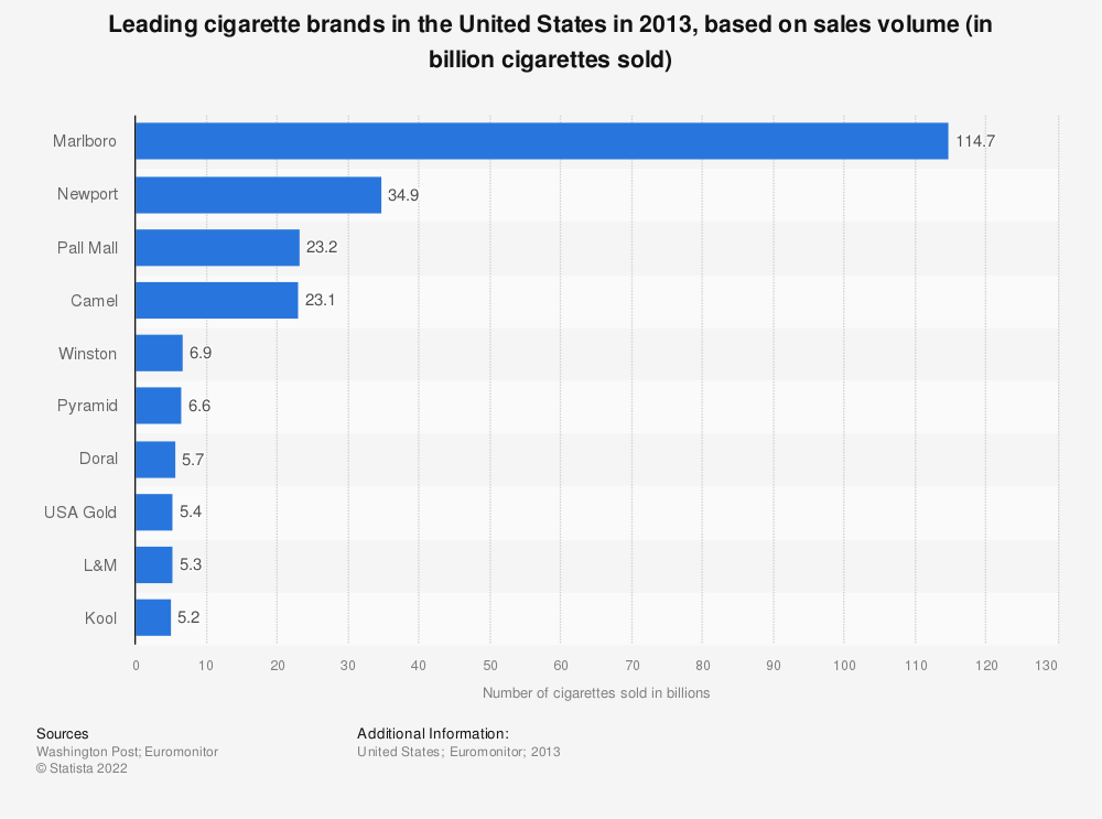 Statistic: Leading cigarette brands in the United States in 2013, based on sales volume (in billion cigarettes sold) | Statista