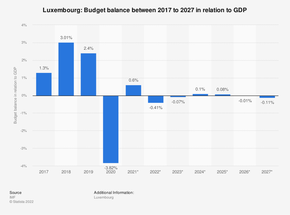 Statistic: Luxembourg: Budget balance between 2009 to 2021 in relation to GDP | Statista
